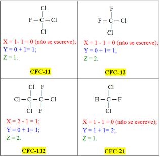 Nomenclatura técnica para os CFCs