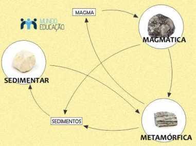 O ciclo completo das rochas