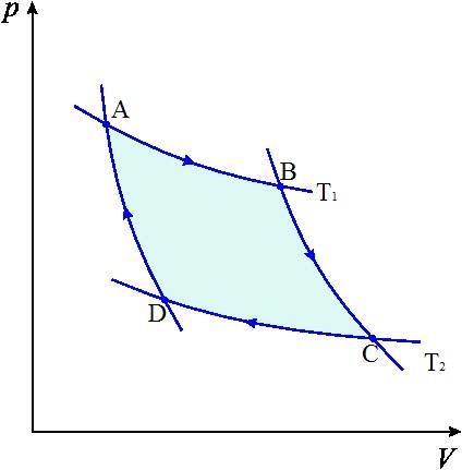 Diagrama representando o ciclo de Carnot