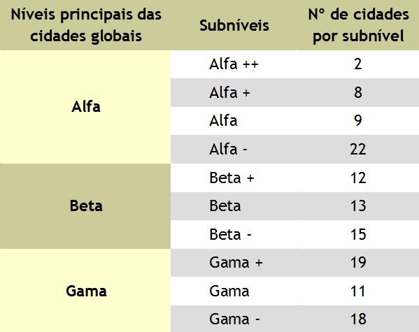 Quadro da classificação das cidades globais segundo a GaWC (2010) ¹