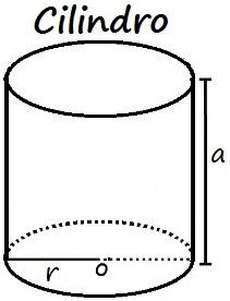 O volume de um cilindro é calculado multiplicando-se a área da base pela altura