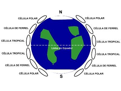 As elipses na figura representam a movimentação das massas de ar