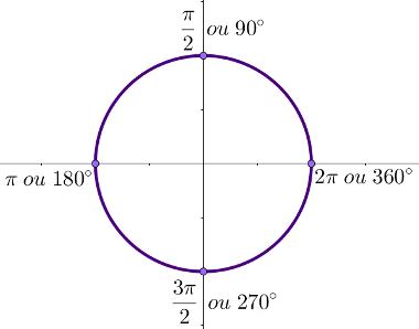 Crculo trigonomtrico mundo educao quadrantes ccuart Images