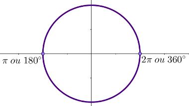 Crculo trigonomtrico mundo educao qualquer ccuart Images