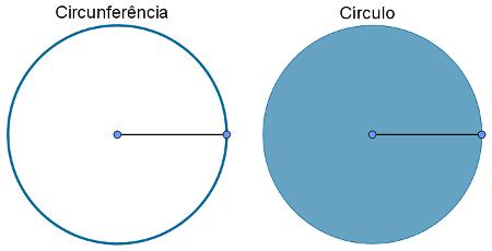 Circunferência x círculo