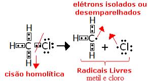 Cisão homolítica do clorometano para a formação de radicais livres