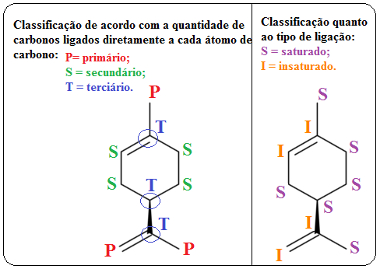 Classificação do carbono na molécula do limoneno