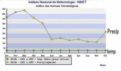 Média de temperatura e pluviosidade de Belém, entre 1961 e 1990