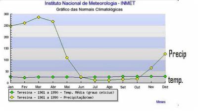 Média de temperatura e pluviosidade de Teresina, entre 1961 e 1990