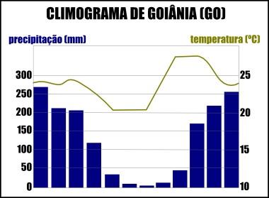 Climograma da cidade de Goiânia, Goiás