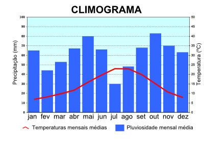 Exemplo de um tipo de climograma