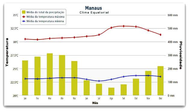 Em Manaus, o clima equatorial é responsável pela ocorrência de chuvas o ano todo