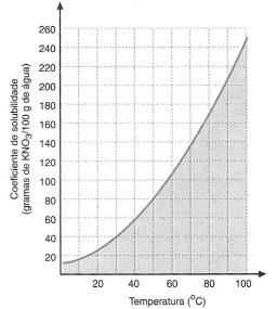 ?Coeficiente de solubilidade de KNO3 em água em função da temperatura