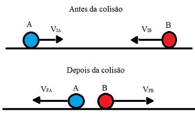 Velocidade dos corpos A e B antes e depois de uma colisão elástica