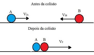 Após um choque perfeitamente inelástico, os dois objetos seguem juntos na mesma direção como se fossem um único objeto