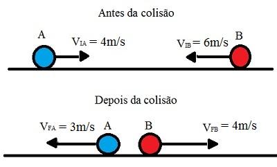 Após uma colisão parcialmente inelástica, as esferas afastam-se com velocidade relativa diferente da velocidade de aproximação