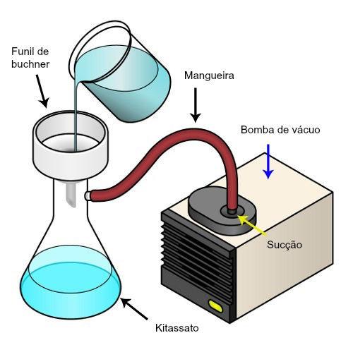 Representação do grupo de materiais necessários para realizar a filtração a vácuo
