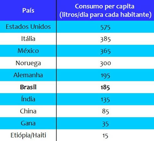 Índice comparativo entre alguns países do consumo diário per capita de água