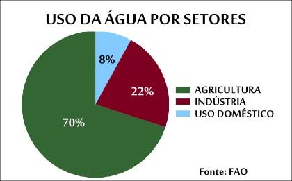 Gráfico demonstrativo das práticas que mais consomem água