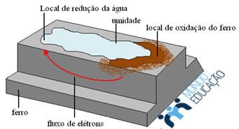 Condições necessárias para que ocorra a corrosão do metal
