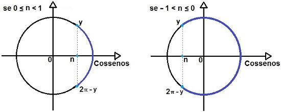 Representação da solução da inequação trigonométrica do tipo cos x > n