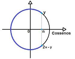 Representação da solução da inequação trigonométrica do tipo cos x < n