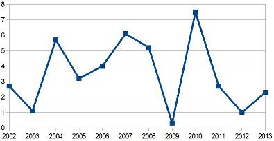 Variação do crescimento do PIB do Brasil entre 2002 e 2013