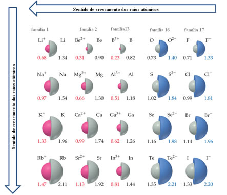 Sentido de crescimento dos raios atômicos na Tabela periódica