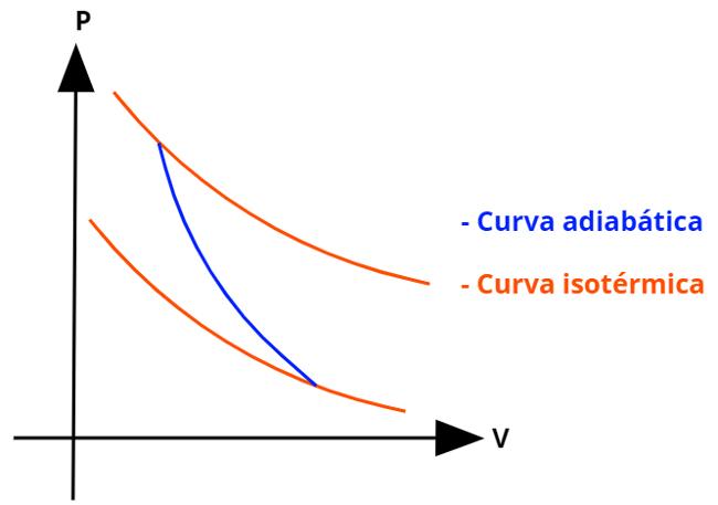 As curvas relacionadas às transformações adiabáticas são mais acentuadas que as curvas isotérmicas.