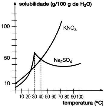 Curvas de solubilidade de KNO3 e de Na2SO4 em 100 g de água