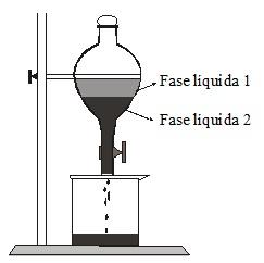Representação da separação de misturas por meio do funil de bromo