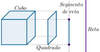 Exemplo da trilha de definições dadas acima: cubo, quadrado, segmento de reta e reta