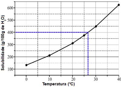Demarcação realizada no gráfico para encontrar a massa de soluto