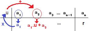 Método de utilização do dispositivo prático de Briot-Ruffini