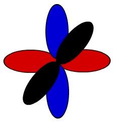 Representação esquemática dos orbitais de um átomo de nitrogênio