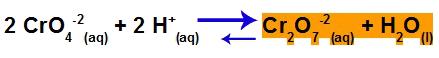 Resultado do deslocamento do equilíbrio após adição de HBr