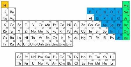 Posição dos elementos na tabela quanto à sua natureza