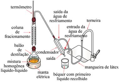Aparelhagem de destilação fracionada