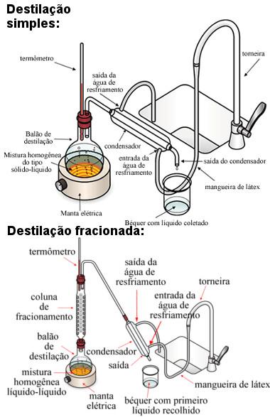 Esquema de destilação simples e fracionada.
