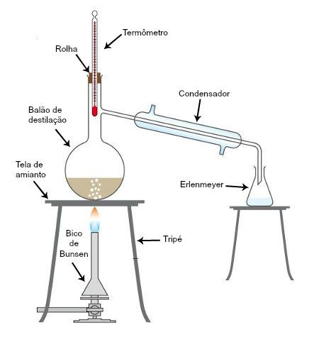 Conjunto de equipamentos necessários para a destilação simples