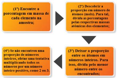 Passos para determinação da fórmula empírica ou mínima