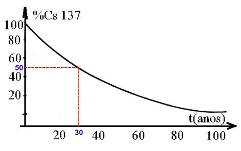 Determinação da meia-vida no gráfico