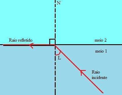 A figura mostra que, quando o ângulo de incidência é igual a L, o ângulo de reflexão é 90º