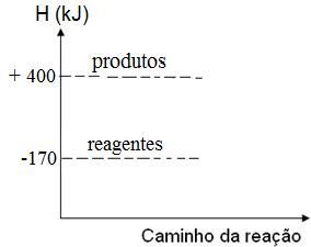 Diagrama de energia de um processo químico
