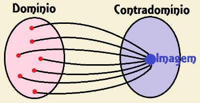 Representação da função constante através do diagrama de flechas