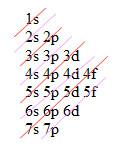 Diagrama de Linus Pauling (as setas indicam ordem de energia)