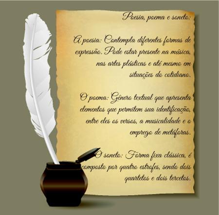 A poesia, o poema e o soneto são comuns ao gênero lírico, contudo, apresentam importantes diferenças entre si