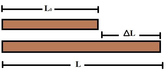 Exemplo da dilatação linear causada por um aumento de temperatura