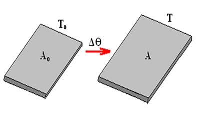 Variação em duas dimensões é chamada de dilatação superficial