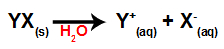 Equação que representa a dissociação de um sal